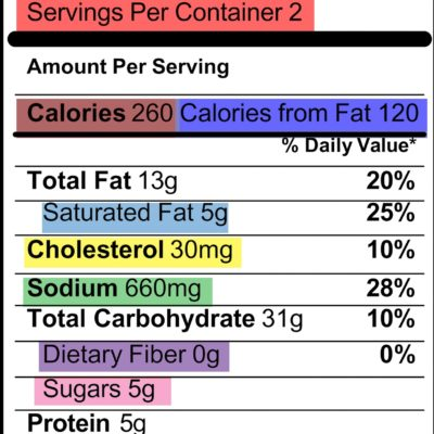 FDA Changes Nutrition label after 20 years